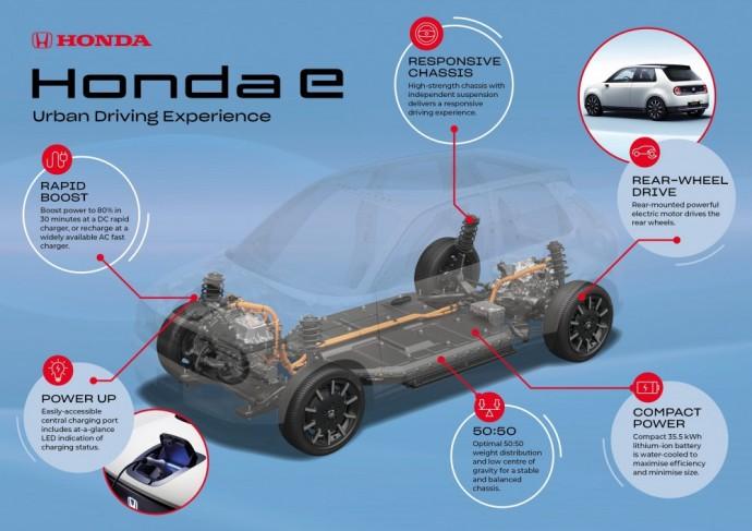 Honda E elektromobilio platforma