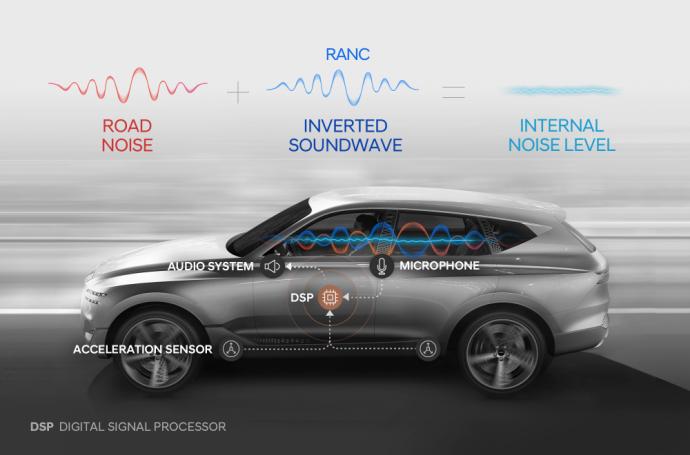 Hyundai garsą malšinanti technologija