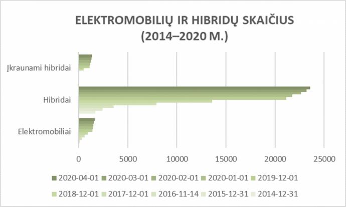Elektromobilių ir hibridinių automobilių skaičius Lietuvoje
