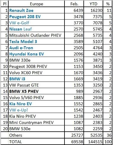 Elektromobilių pardavimai Europoje 2020
