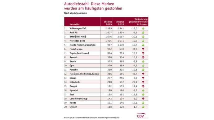 Pavogtų automobilių statistika