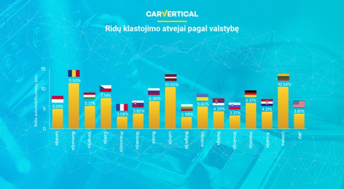 Ridos klastojimo atvejai dažniausiai fiksuojami centrinėje-rytų Europoje