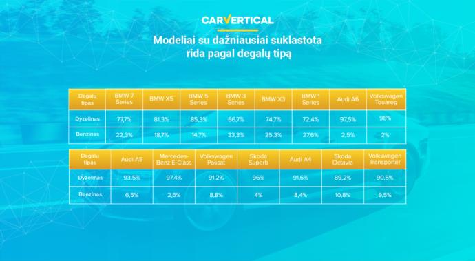 Automobilių istorijos patikrų platformos tyrimo duomenys atspindi specifinį automobilių pirkėjų pasirinkimą centrinėje-rytų Europoje.