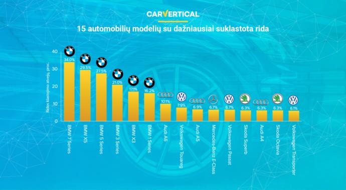 """Remiantis tyrimo duomenimis, pastebima, jog nesąžiningi pardavėjai koreguoja prabangių 7 serijos BMW ir """"X5"""" modelių ridą"""
