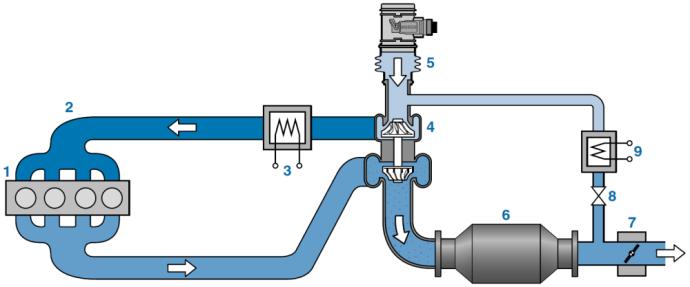 Žemo slėgio dujų recirkuliacijos sistema