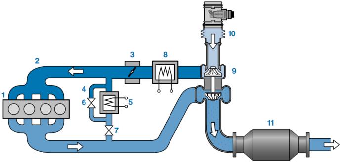 Aukšto slėgio dujų recirkuliacijos sistema