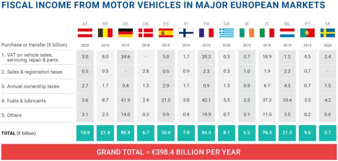Sudarė labiausiai vairuotojus apmokestinančių šalių reitingą: pirmoje vietoje – Belgija